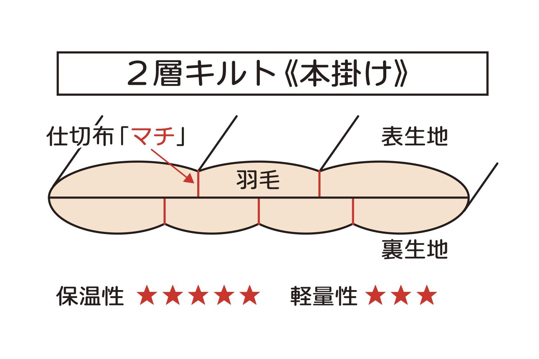 2層キルト